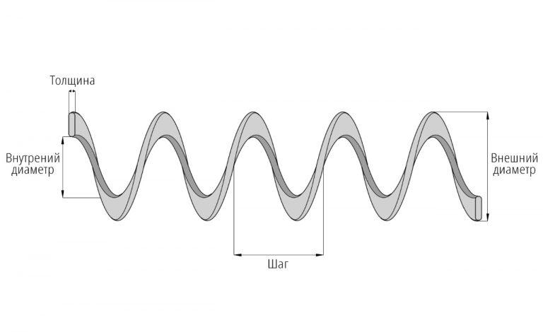 Гибкий шнек (спираль)